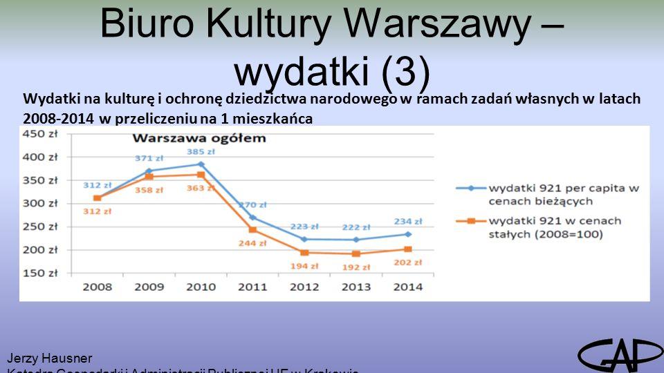 Biuro Kultury Warszawy – wydatki (3) Jerzy Hausner Katedra Gospodarki i Administracji Publicznej UE w Krakowie Wydatki na kulturę i ochronę dziedzictwa narodowego w ramach zadań własnych w latach 2008-2014 w przeliczeniu na 1 mieszkańca