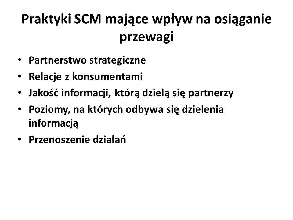Praktyki SCM mające wpływ na osiąganie przewagi Partnerstwo strategiczne Relacje z konsumentami Jakość informacji, którą dzielą się partnerzy Poziomy, na których odbywa się dzielenia informacją Przenoszenie działań