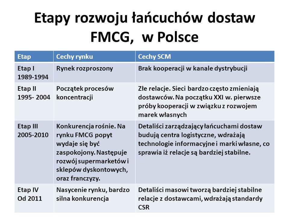 Etapy rozwoju łańcuchów dostaw FMCG, w Polsce EtapCechy rynkuCechy SCM Etap I 1989-1994 Rynek rozproszonyBrak kooperacji w kanale dystrybucji Etap II 1995- 2004 Początek procesów koncentracji Złe relacje.