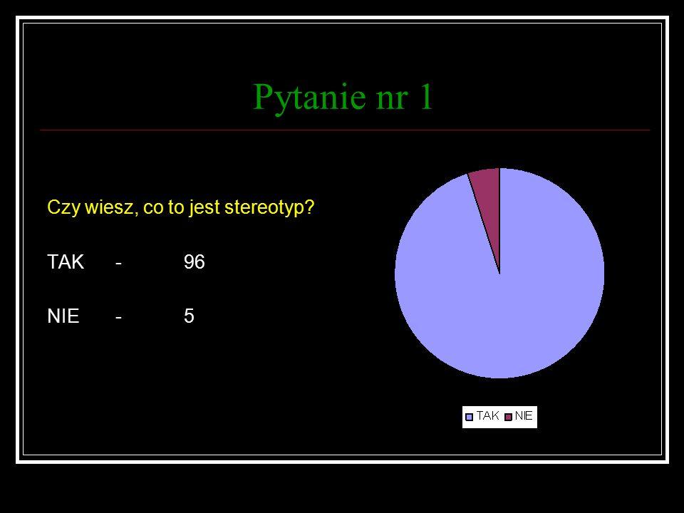 Pytanie nr 1 Czy wiesz, co to jest stereotyp TAK-96 NIE-5