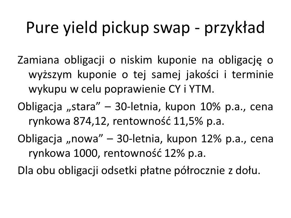 Pure yield pickup swap - przykład Zamiana obligacji o niskim kuponie na obligację o wyższym kuponie o tej samej jakości i terminie wykupu w celu poprawienie CY i YTM.