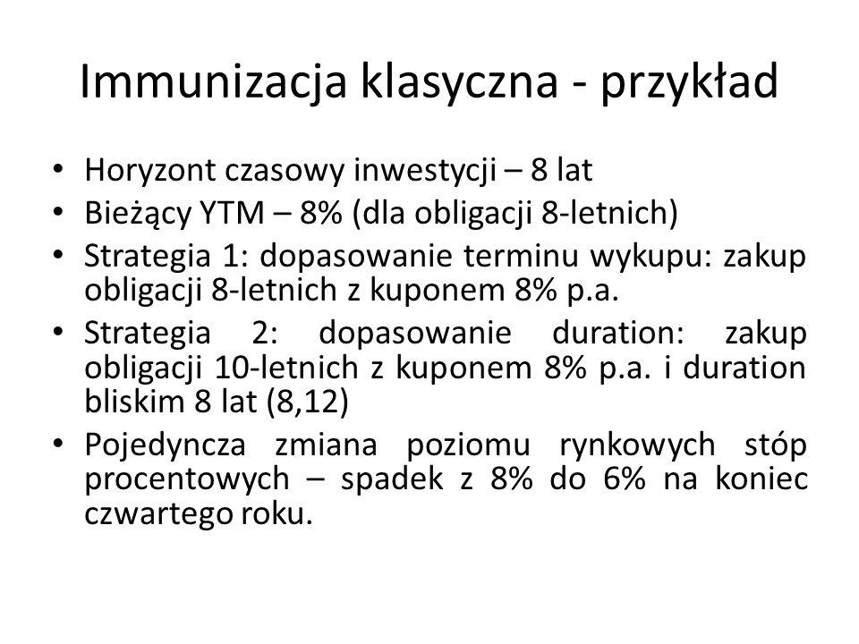 Immunizacja klasyczna - przykład Horyzont czasowy inwestycji – 8 lat Bieżący YTM – 8% (dla obligacji 8-letnich) Strategia 1: dopasowanie terminu wykupu: zakup obligacji 8-letnich z kuponem 8% p.a.