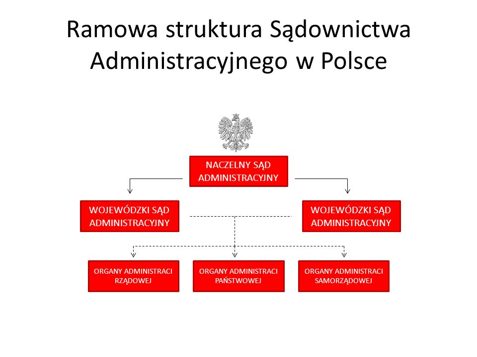 Ramowa struktura Sądownictwa Administracyjnego w Polsce NACZELNY SĄD ADMINISTRACYJNY WOJEWÓDZKI SĄD ADMINISTRACYJNY WOJEWÓDZKI SĄD ADMINISTRACYJNY ORGANY ADMINISTRACI RZĄDOWEJ ORGANY ADMINISTRACI SAMORZĄDOWEJ ORGANY ADMINISTRACI PAŃSTWOWEJ