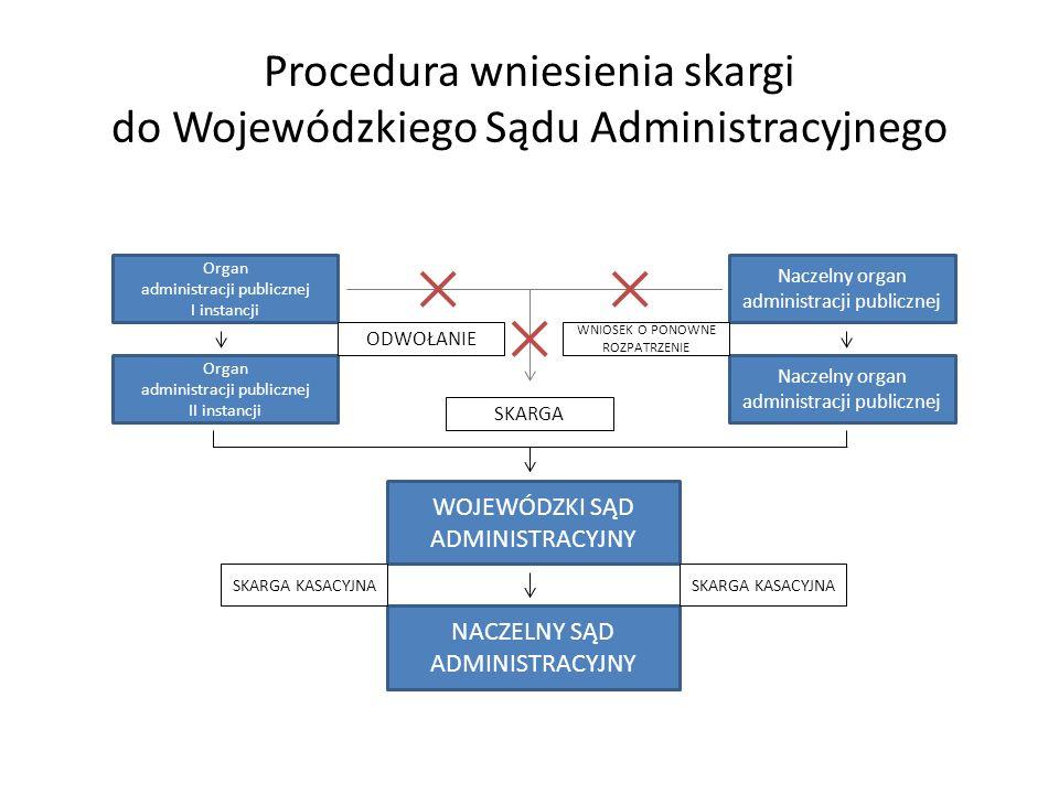 Procedura wniesienia skargi do Wojewódzkiego Sądu Administracyjnego Organ administracji publicznej I instancji Organ administracji publicznej II insta