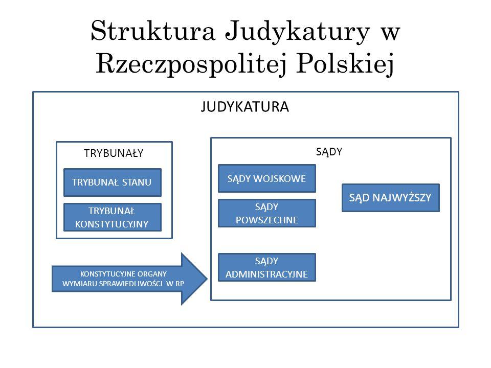 Struktura Judykatury w Rzeczpospolitej Polskiej JUDYKATURA TRYBUNAŁY SĄD NAJWYŻSZY SĄDY ADMINISTRACYJNE SĄDY POWSZECHNE SĄDY WOJSKOWE TRYBUNAŁ STANU T