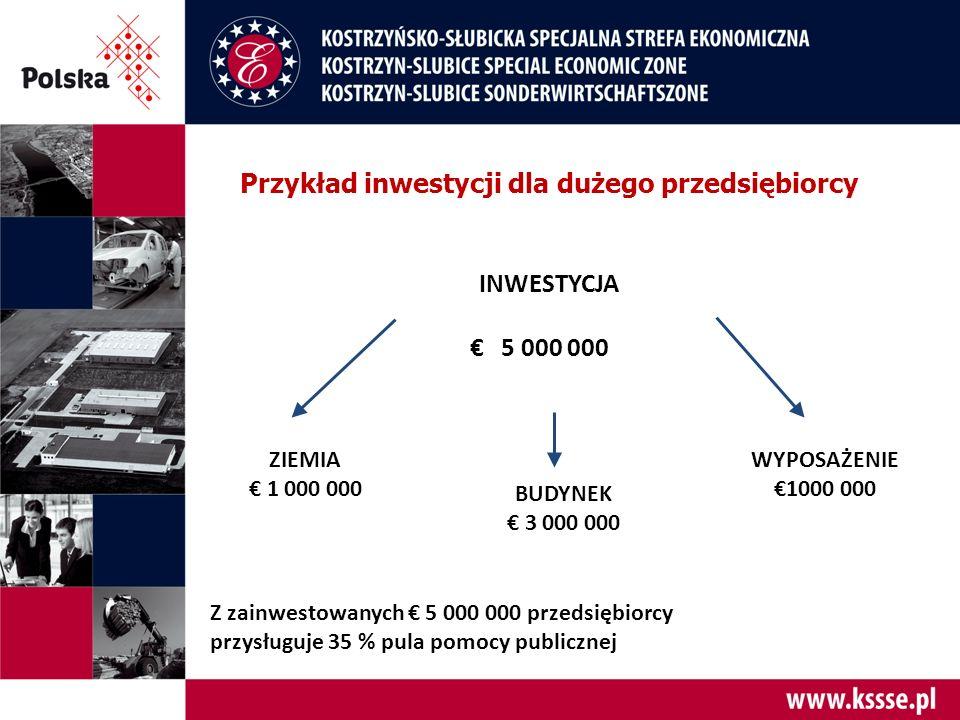 INWESTYCJA € 5 000 000 ZIEMIA € 1 000 000 BUDYNEK € 3 000 000 WYPOSAŻENIE €1000 000 Z zainwestowanych € 5 000 000 przedsiębiorcy przysługuje 35 % pula pomocy publicznej Przykład inwestycji dla dużego przedsiębiorcy