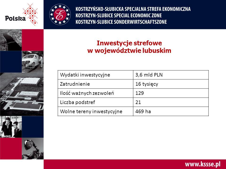 Inwestycje strefowe w województwie lubuskim Wydatki inwestycyjne3,6 mld PLN Zatrudnienie16 tysięcy Ilość ważnych zezwoleń129 Liczba podstref21 Wolne tereny inwestycyjne469 ha