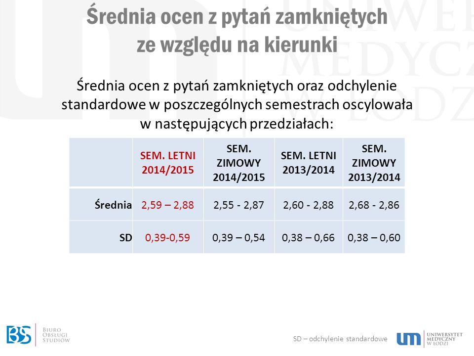 Średnia ocen z pytań zamkniętych ze względu na kierunki SEM.