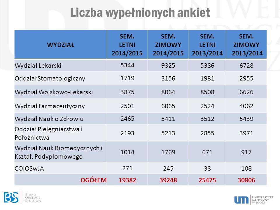 Liczba wypełnionych ankiet WYDZIAŁ SEM. LETNI 2014/2015 SEM.