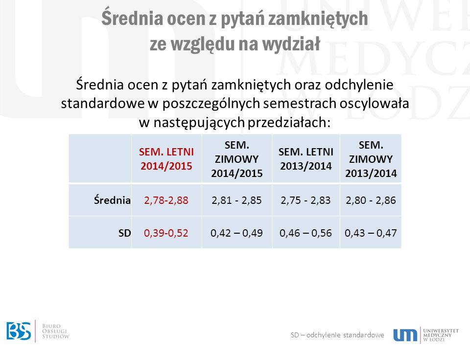 Średnia ocen z pytań zamkniętych ze względu na wydział SEM.