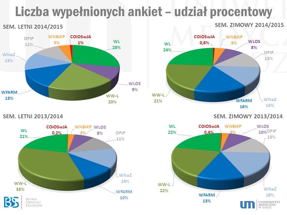 Procent studentów, którzy wypełnili ankiety na poszczególnych kierunkach Średnia Kierunek