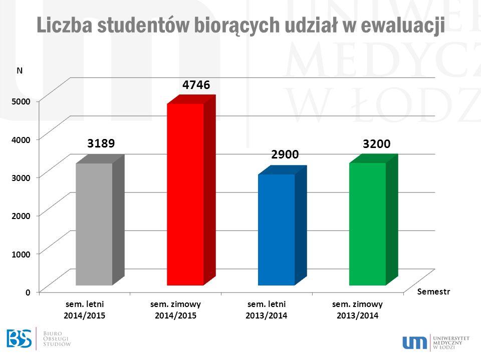 Procent studentów, którzy wypełnili ankiety na poszczególnych kierunkach Średnia