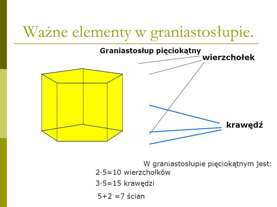 wierzchołek krawędź Graniastosłup pięciokątny W graniastosłupie pięciokątnym jest:.......... 2·5=10 wierzchołków 3·5=15 krawędzi 5+2 =7 ścian