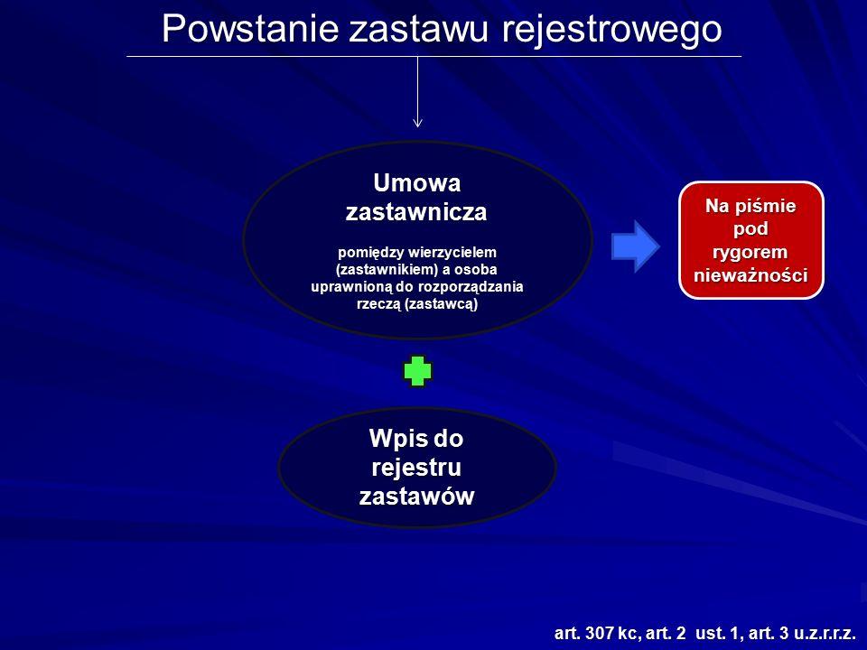 Powstanie zastawu rejestrowego art. 307 kc, art. 2 ust. 1, art. 3 u.z.r.r.z. Umowa zastawnicza pomiędzy wierzycielem (zastawnikiem) a osoba uprawnioną