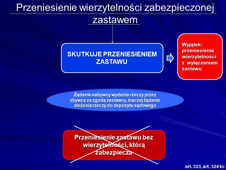 Przeniesienie wierzytelności zabezpieczonej zastawem art. 323, art. 324 kc SKUTKUJE PRZENIESIENIEM ZASTAWU Wyjątek: przeniesienie wierzytelności z wył