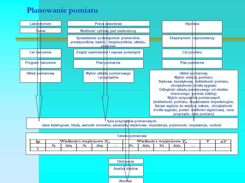 Metody mostkowe, układ pomiarowy, [2], str.194  Z1Z1 Z3Z3 Z2Z2 Z4Z4 we Y we X Rys.