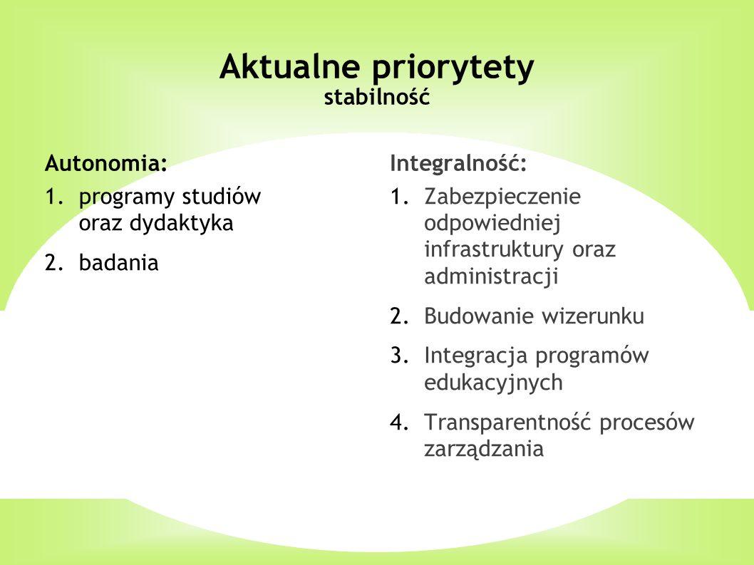 Aktualne priorytety stabilność Autonomia: 1.programy studiów oraz dydaktyka 2.badania Integralność: 1.Zabezpieczenie odpowiedniej infrastruktury oraz administracji 2.Budowanie wizerunku 3.Integracja programów edukacyjnych 4.Transparentność procesów zarządzania