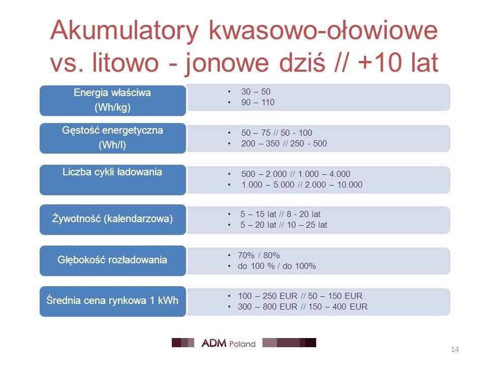 Akumulatory kwasowo-ołowiowe vs. litowo - jonowe dziś // +10 lat 14 30 – 50 90 – 110 Energia właściwa (Wh/kg) 50 – 75 // 50 - 100 200 – 350 // 250 - 5