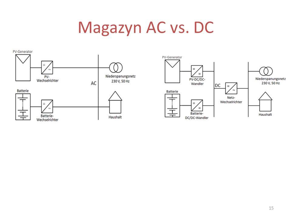 Magazyn AC vs. DC 15