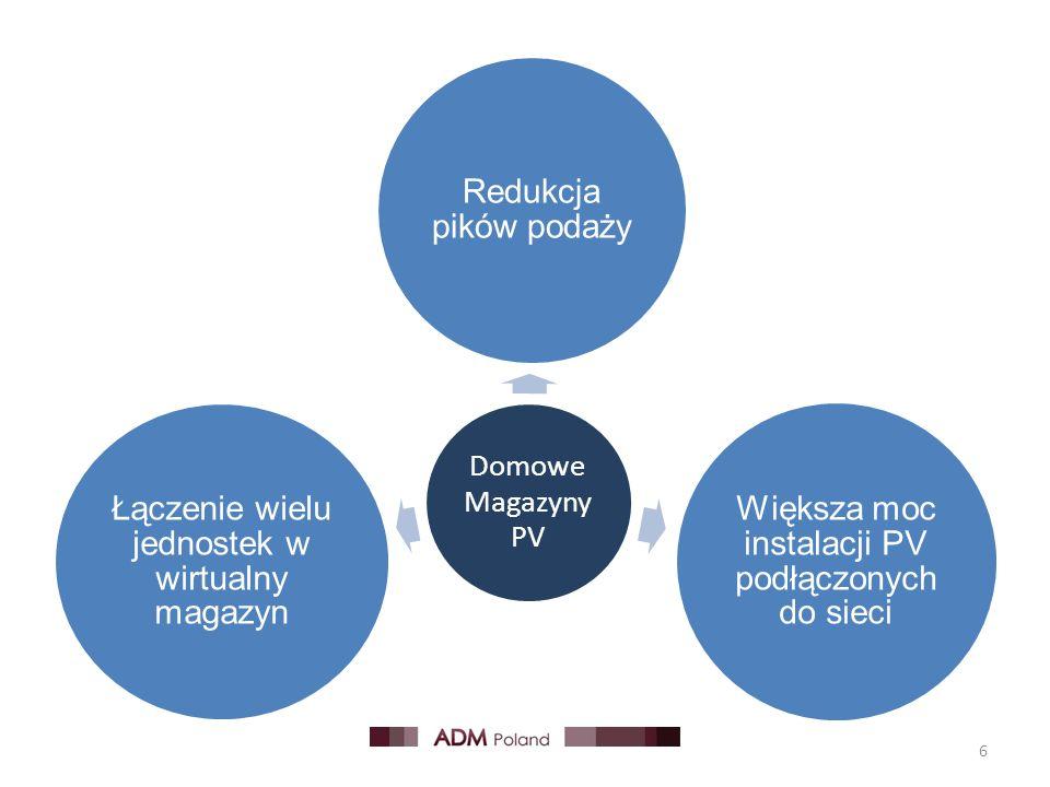 Domowe Magazyny PV Redukcja pików podaży Większa moc instalacji PV podłączonych do sieci Łączenie wielu jednostek w wirtualny magazyn 6