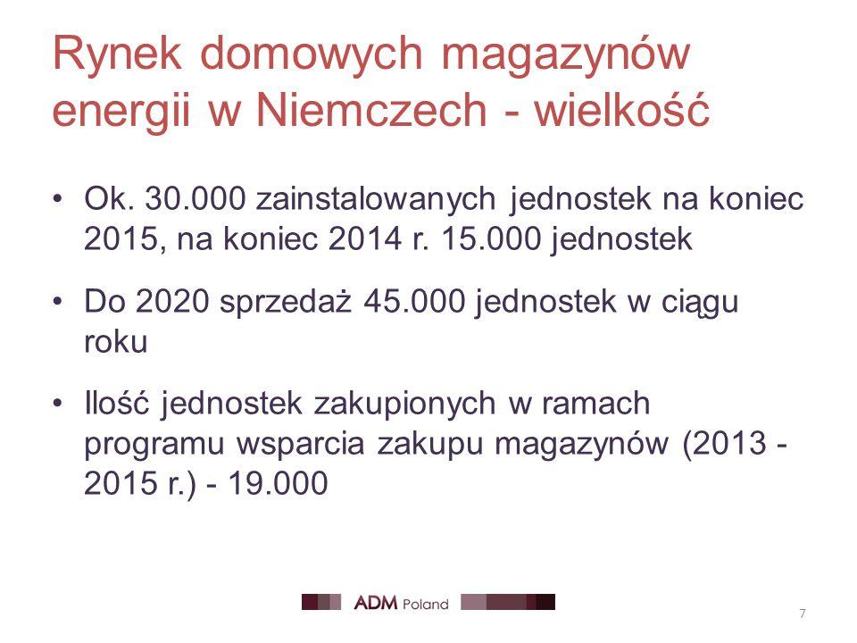 Rynek domowych magazynów energii w Niemczech - wielkość Ok. 30.000 zainstalowanych jednostek na koniec 2015, na koniec 2014 r. 15.000 jednostek Do 202