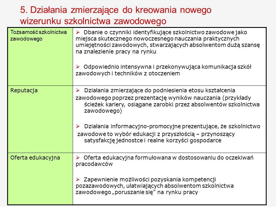 5. Działania zmierzające do kreowania nowego wizerunku szkolnictwa zawodowego Tożsamość szkolnictwa zawodowego  Dbanie o czynniki identyfikujące szko