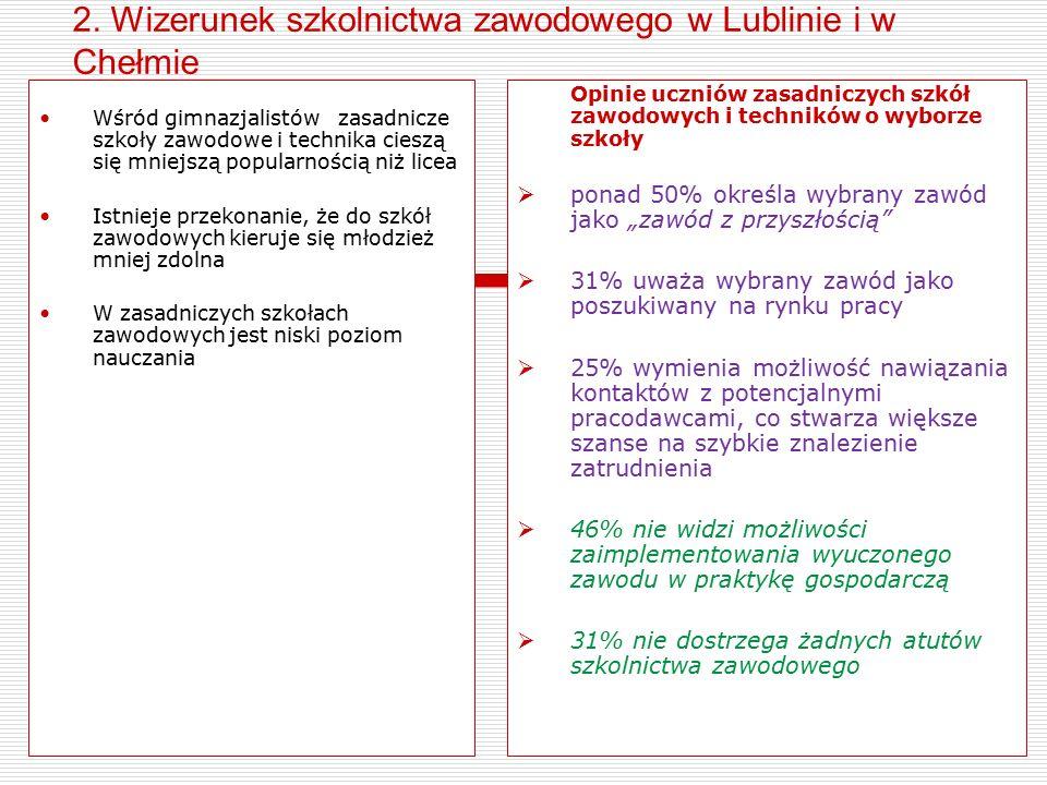 2. Wizerunek szkolnictwa zawodowego w Lublinie i w Chełmie Wśród gimnazjalistów zasadnicze szkoły zawodowe i technika cieszą się mniejszą popularności