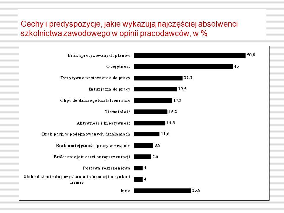 Cechy i predyspozycje, jakie wykazują najczęściej absolwenci szkolnictwa zawodowego w opinii pracodawców, w %