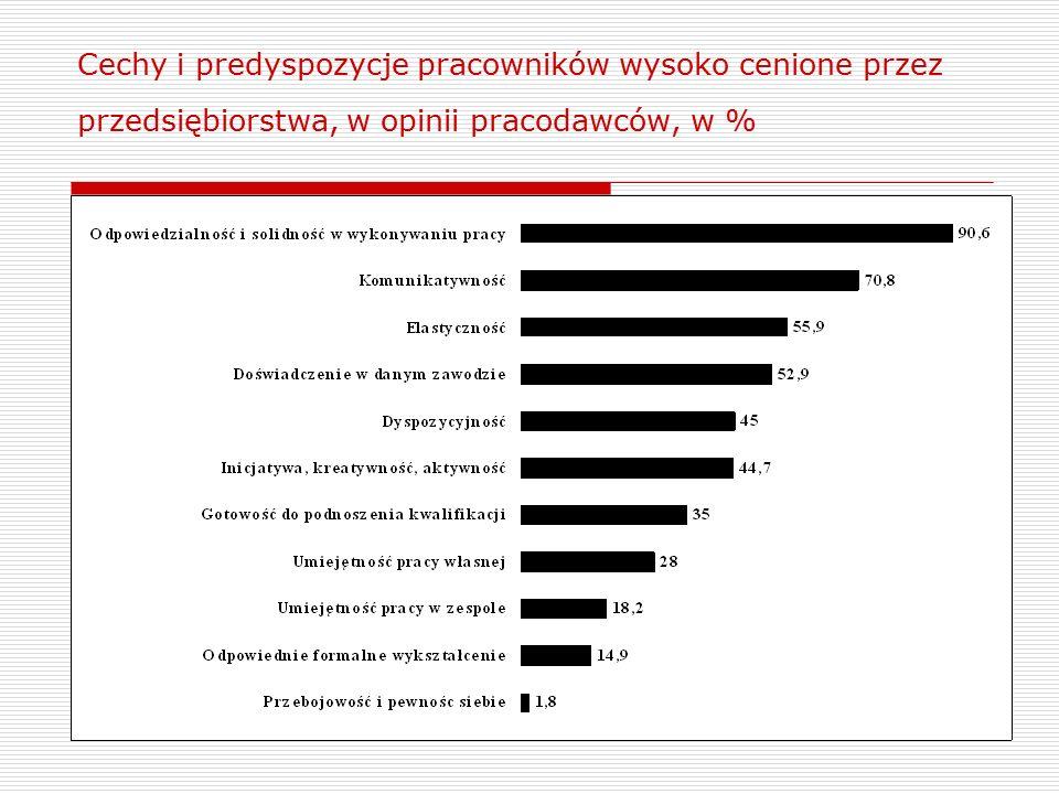 Cechy i predyspozycje pracowników wysoko cenione przez przedsiębiorstwa, w opinii pracodawców, w %