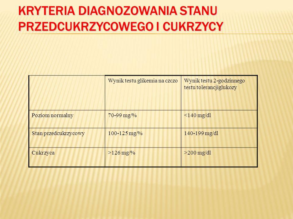 KRYTERIA DIAGNOZOWANIA STANU PRZEDCUKRZYCOWEGO I CUKRZYCY Wynik testu glikemia na czczoWynik testu 2-godzinnego testu tolerancjiglukozy Poziom normalny70-99 mg/%<140 mg/dl Stan przedcukrzycowy100-125 mg/%140-199 mg/dl Cukrzyca>126 mg/%>200 mg/dl