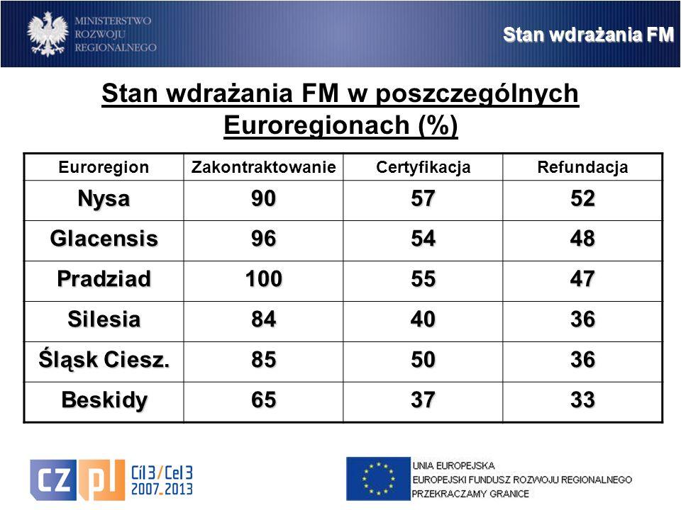 10 Stan wdrażania FM Stan wdrażania FM w poszczególnych Euroregionach (%) EuroregionZakontraktowanieCertyfikacjaRefundacjaNysa905752 Glacensis965448 Pradziad1005547 Silesia844036 Śląsk Ciesz.