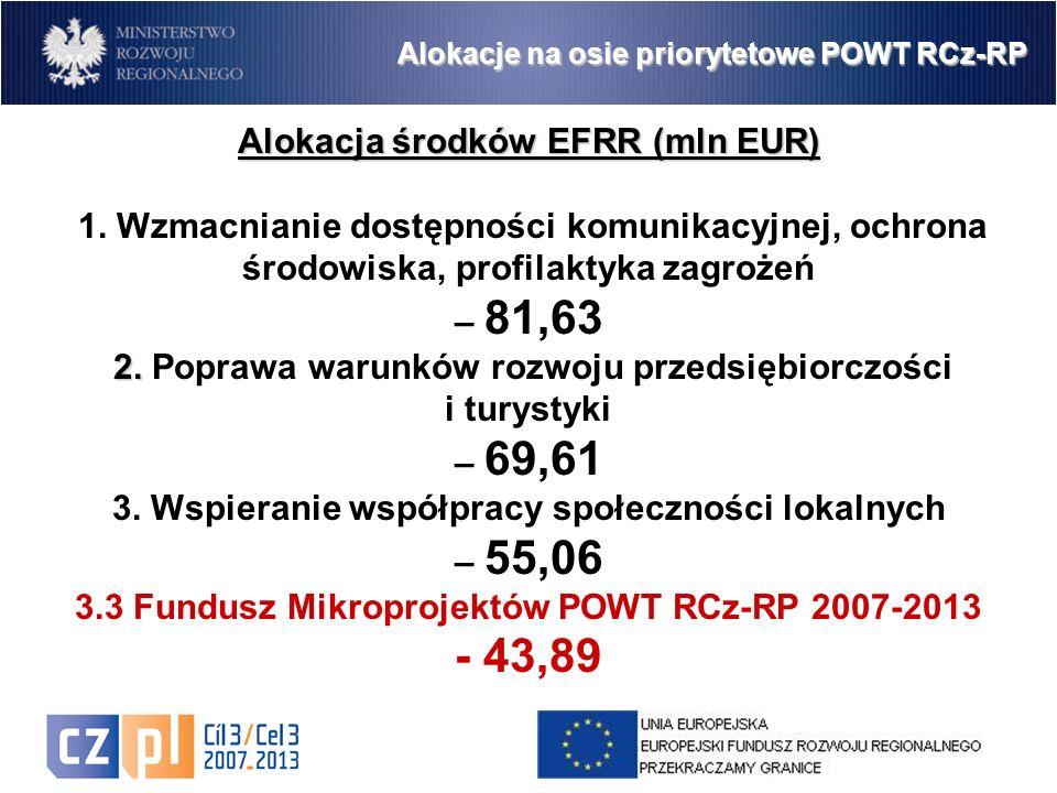 2 Alokacja środków EFRR (mln EUR) 1.