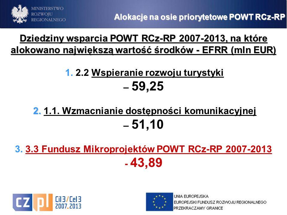 3 Dziedziny wsparcia POWT RCz-RP 2007-2013, na które alokowano największą wartość środków - EFRR (mln EUR) 1.