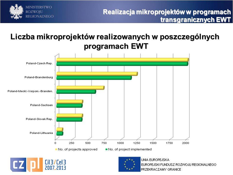 4 Realizacja mikroprojektów w programach transgranicznych EWT Liczba mikroprojektów realizowanych w poszczególnych programach EWT