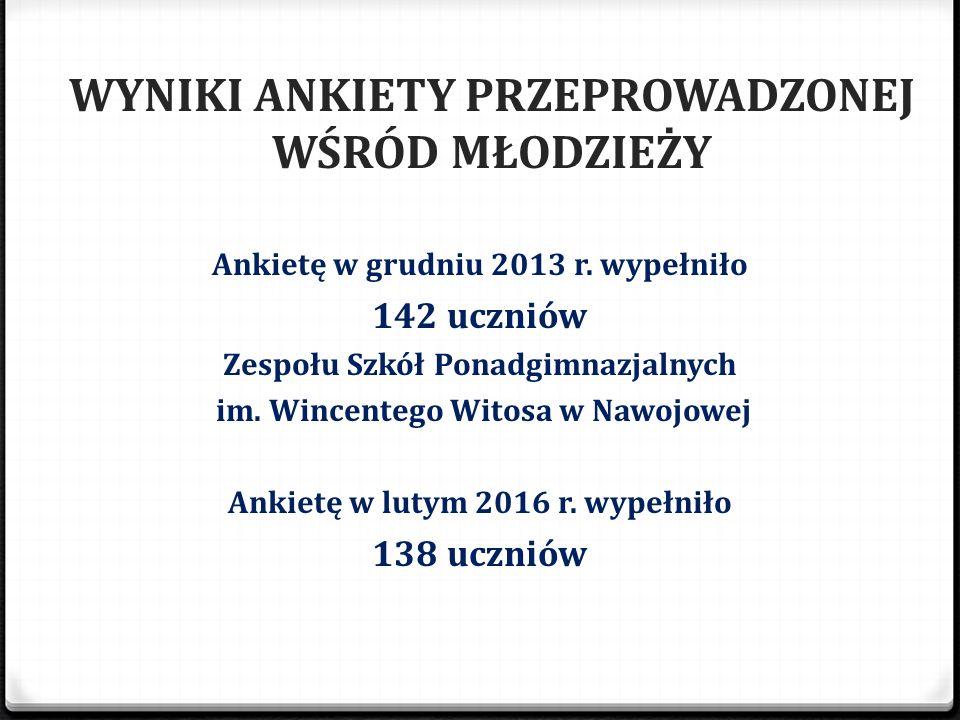 Ankietę w grudniu 2013 r. wypełniło 142 uczniów Zespołu Szkół Ponadgimnazjalnych im. Wincentego Witosa w Nawojowej Ankietę w lutym 2016 r. wypełniło 1