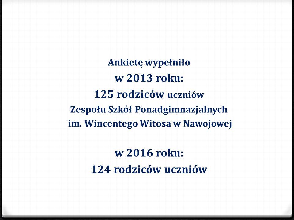 Ankietę wypełniło w 2013 roku: 125 rodziców uczniów Zespołu Szkół Ponadgimnazjalnych im. Wincentego Witosa w Nawojowej w 2016 roku: 124 rodziców uczni
