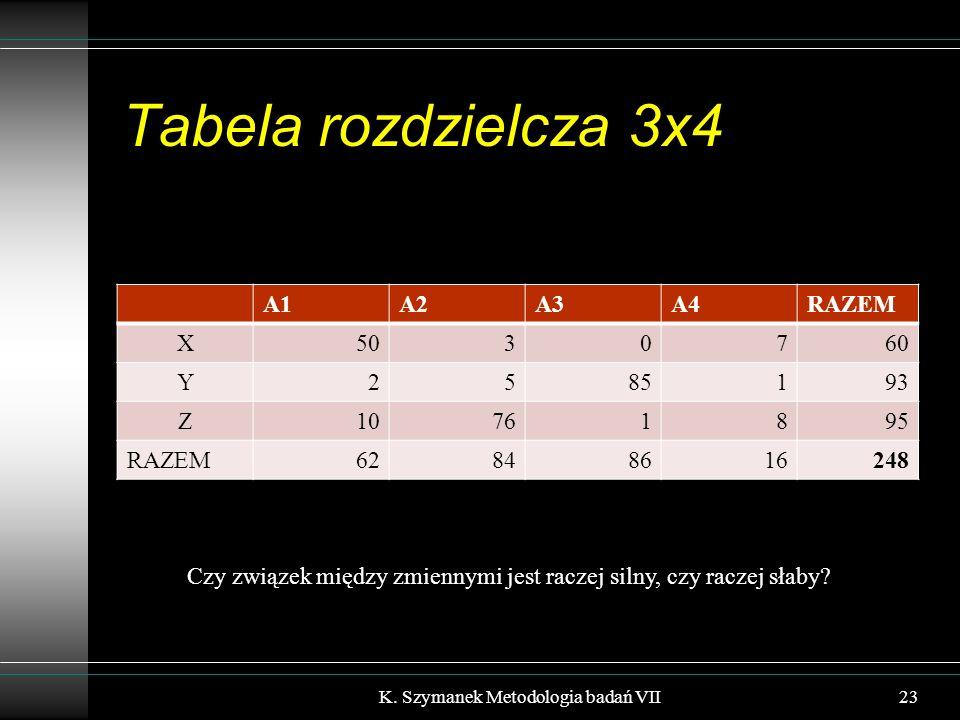 Tabela rozdzielcza 3x4 A1A2A3A4RAZEM X5030760 Y2585193 Z10761895 RAZEM62848616248 K.