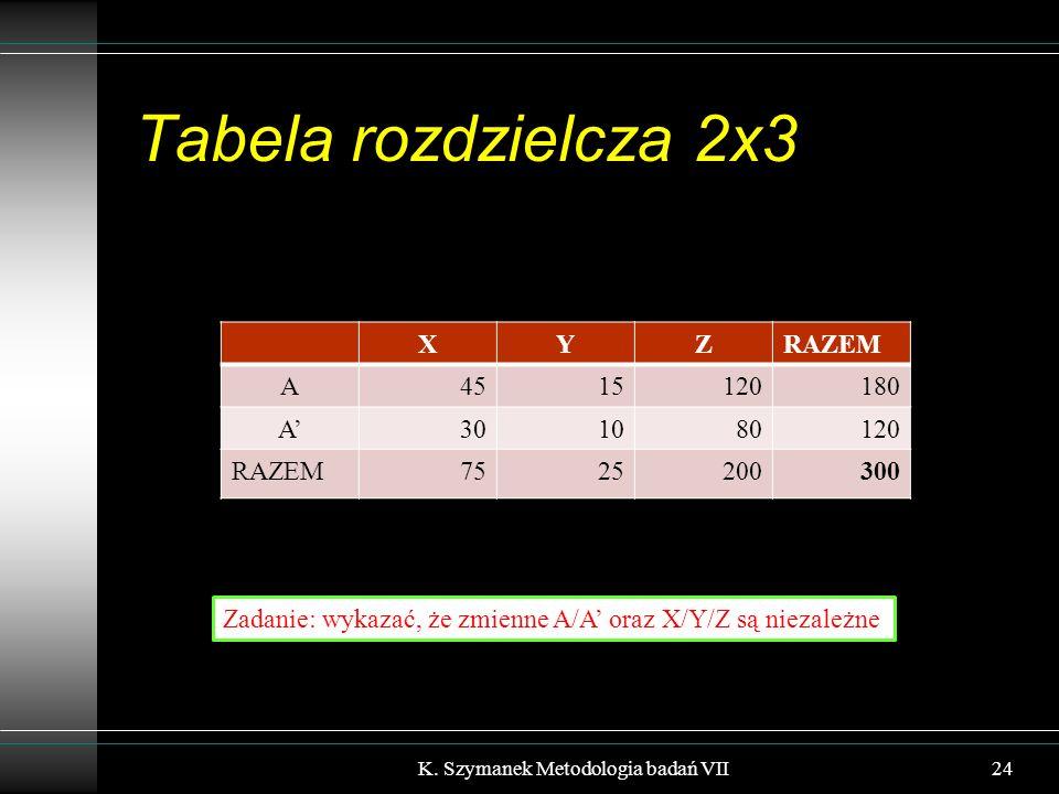 Tabela rozdzielcza 2x3 XYZRAZEM A4515120180 A'301080120 RAZEM7525200300 K.
