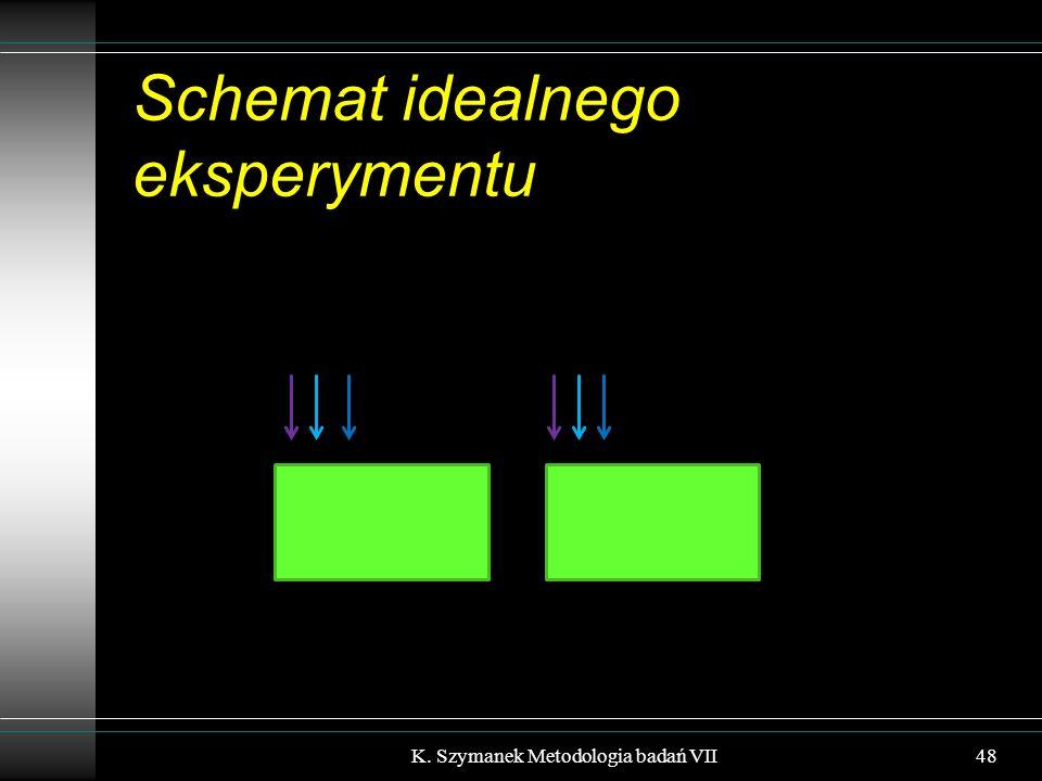 Schemat idealnego eksperymentu K. Szymanek Metodologia badań VII48