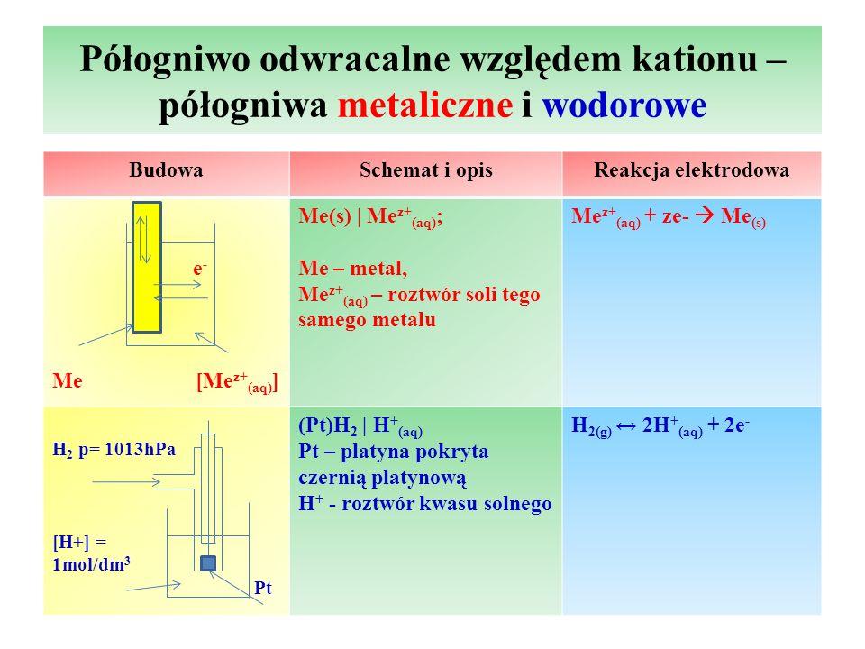 Półogniwo odwracalne względem kationu – półogniwa metaliczne i wodorowe BudowaSchemat i opisReakcja elektrodowa e - Me [Me z+ (aq) ] Me(s)   Me z+ (aq