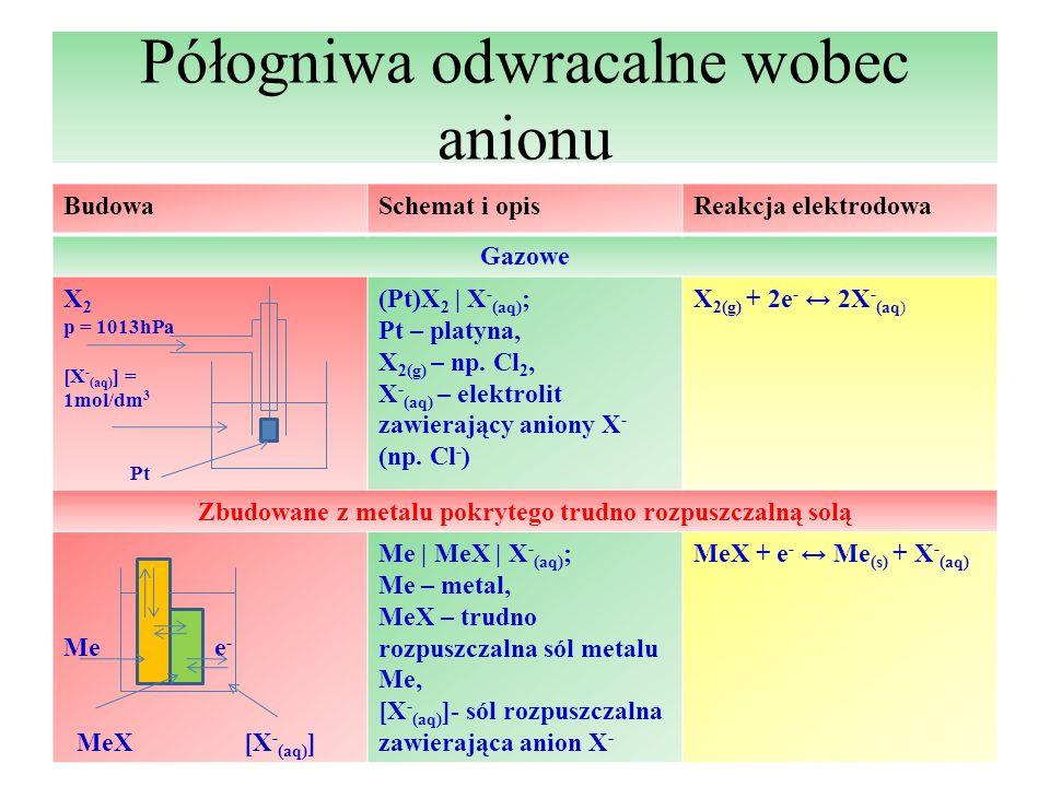 Półogniwa odwracalne wobec anionu BudowaSchemat i opisReakcja elektrodowa Gazowe X 2 p = 1013hPa [X - (aq) ] = 1mol/dm 3 Pt (Pt)X 2   X - (aq) ; Pt –