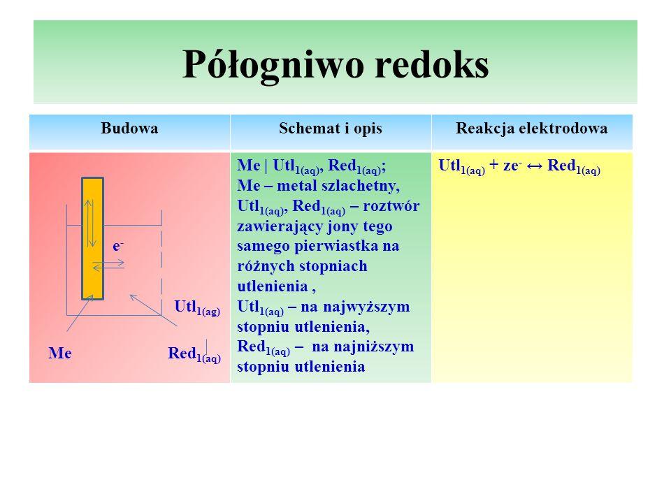 Półogniwo redoks BudowaSchemat i opisReakcja elektrodowa e - Utl 1(ag) Me Red 1(aq) Me   Utl 1(aq), Red 1(aq) ; Me – metal szlachetny, Utl 1(aq), Red