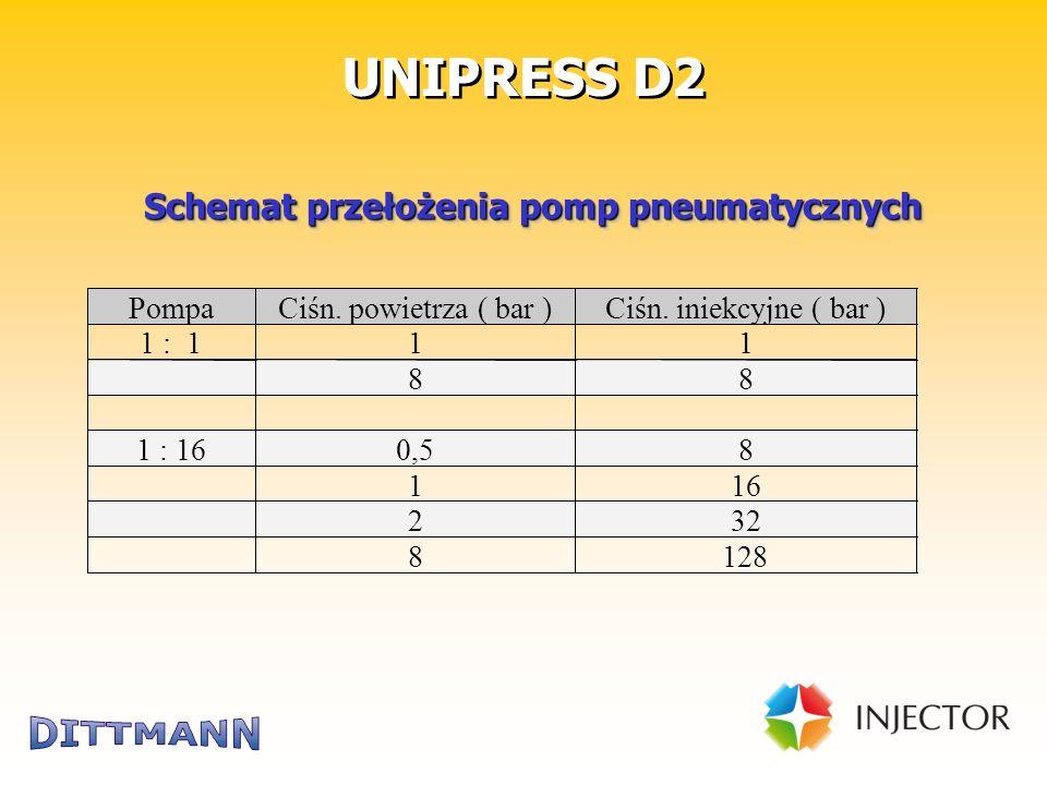 Technik für die Bausanierung UNIPRESS D2 Schemat przełożenia pomp pneumatycznych