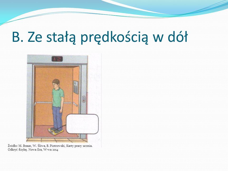 C.Winda hamuje w dół Źródło: M. Braun, W. Śliwa, B.