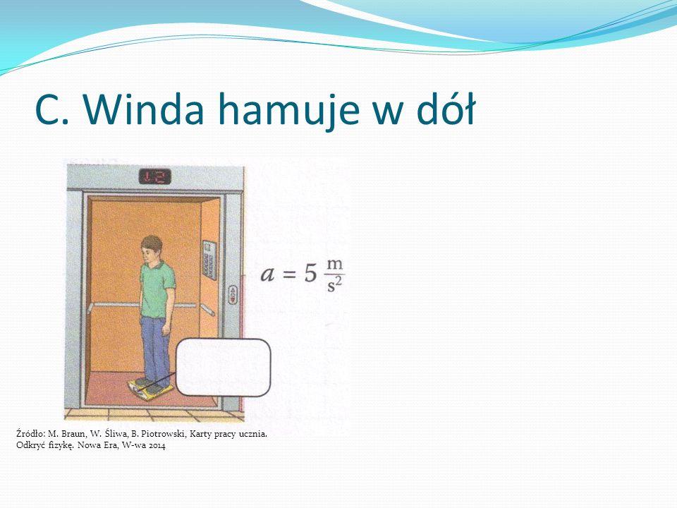 C. Winda hamuje w dół Źródło: M. Braun, W. Śliwa, B.