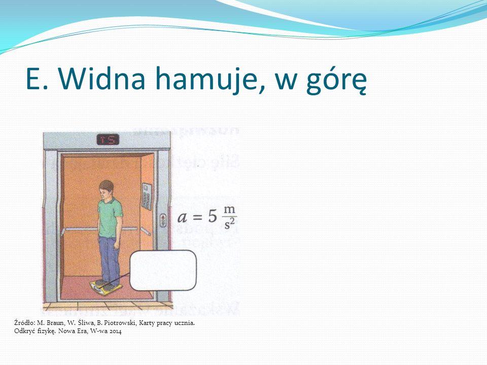 E. Widna hamuje, w górę Źródło: M. Braun, W. Śliwa, B.