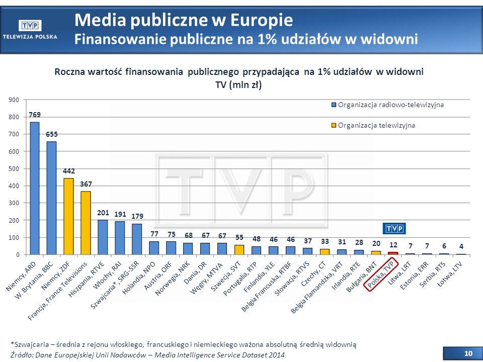 10 Media publiczne w Europie Finansowanie publiczne na 1% udziałów w widowni Źródło: Dane Europejskiej Unii Nadawców – Media Intelligence Service Dataset 2014 *Szwajcaria – średnia z rejonu włoskiego, francuskiego i niemieckiego ważona absolutną średnią widownią
