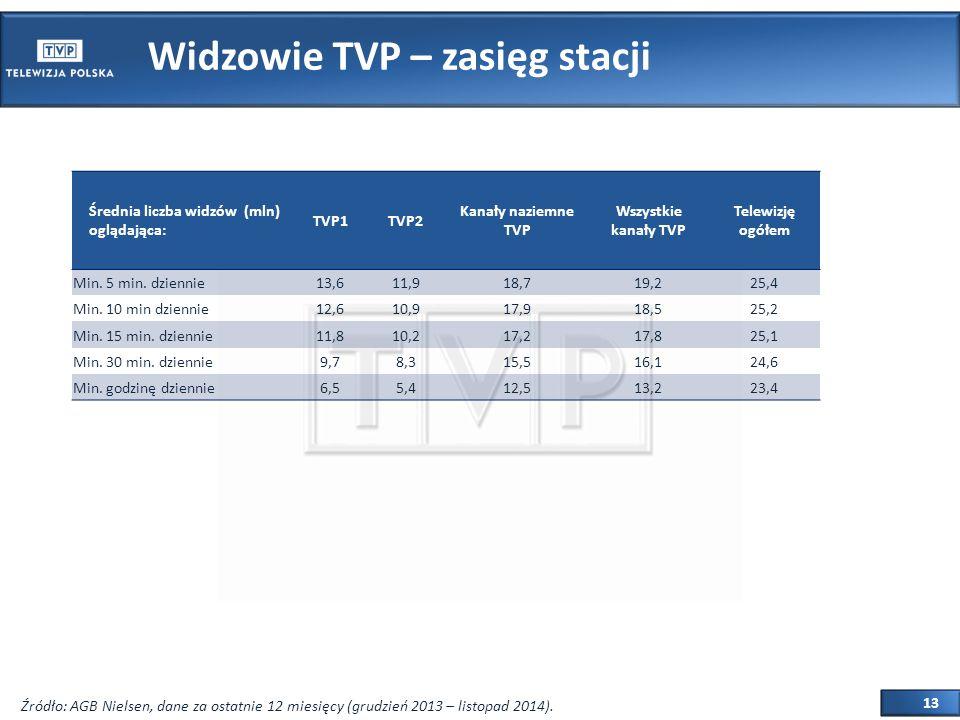 13 Widzowie TVP – zasięg stacji Średnia liczba widzów (mln) oglądająca: TVP1TVP2 Kanały naziemne TVP Wszystkie kanały TVP Telewizję ogółem Min.