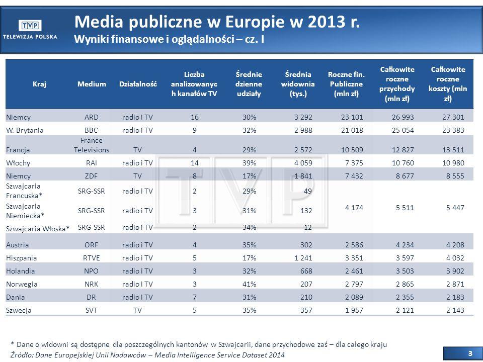3 Media publiczne w Europie w 2013 r. Wyniki finansowe i oglądalności – cz.