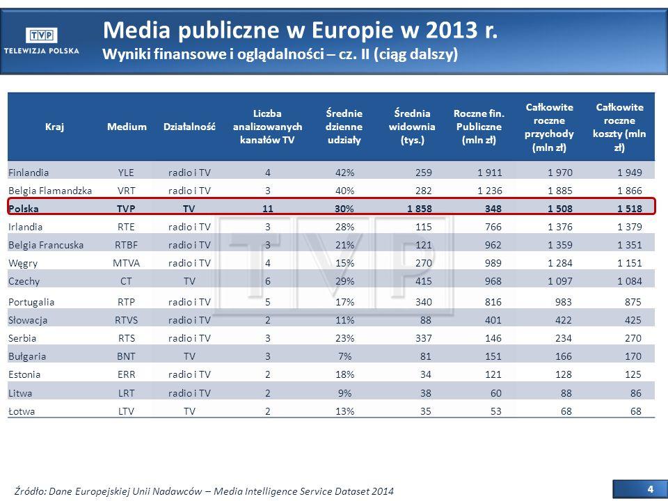 4 Media publiczne w Europie w 2013 r. Wyniki finansowe i oglądalności – cz.